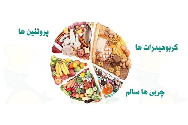 مصرف گروه های غذایی مختلف در رژیم افزایش وزن